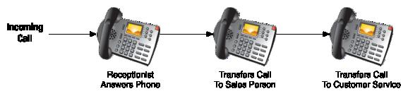Sample Call